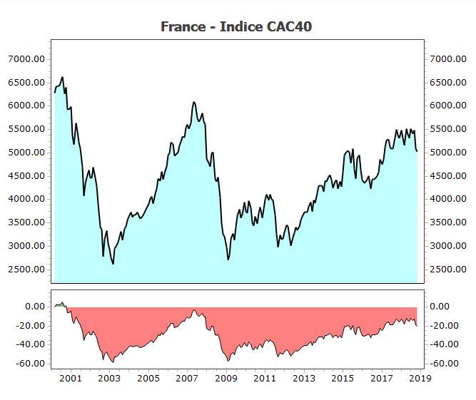 cac40 de 2000-2018