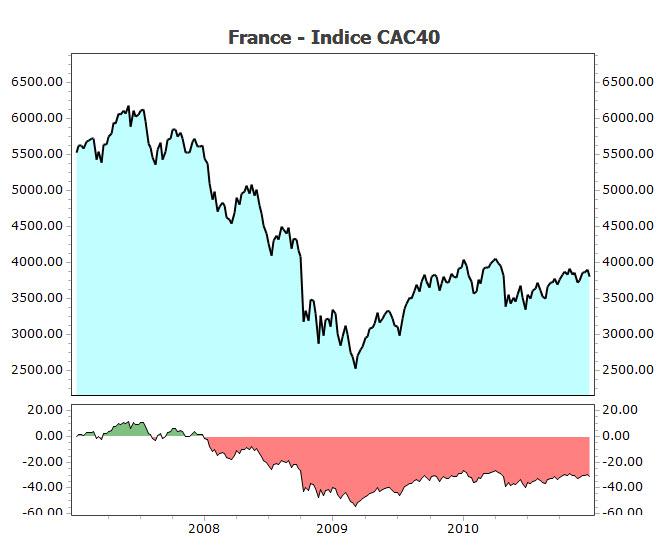 cac40 de 2007-2010