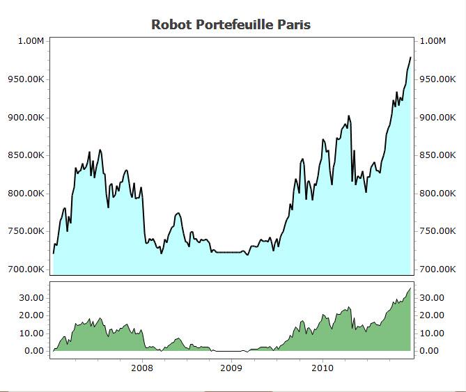 roboadvisor cac40 de 2007-2010